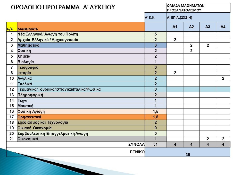 Κοινός Κορμός (31 διδακτικές περίοδοι)  Τέσσερις Ομάδες Μαθημάτων Προσανατολισμού (Ο.Μ.Π) - δύο μαθήματα με 2 επιπλέον διδακτικές περιόδους (2x2=4 διδακτικές περίοδοι)  Η Ομάδα Μαθημάτων Προσανατολισμού περιλαμβάνει ένα προεπιλεγμένο συνδυασμό μαθημάτων τα οποία οδηγούν σε συναφείς κατευθύνσεις στη Β΄ και Γ΄ Λυκείου