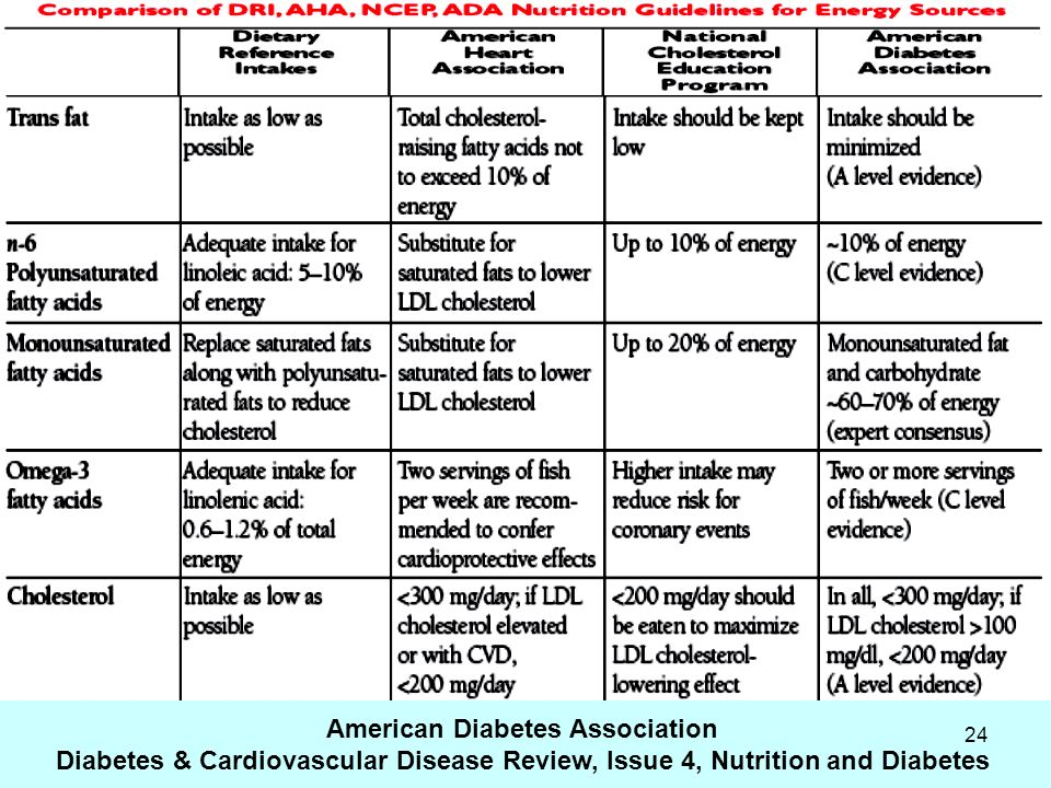 24 American Diabetes Association Diabetes & Cardiovascular Disease Review, Issue 4, Nutrition and Diabetes