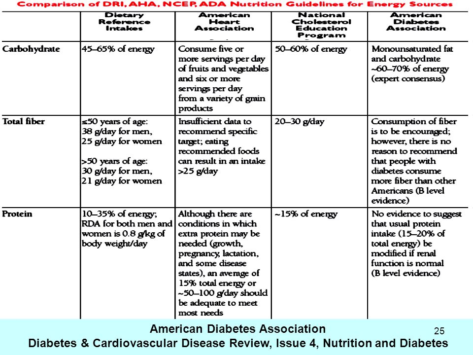 25 American Diabetes Association Diabetes & Cardiovascular Disease Review, Issue 4, Nutrition and Diabetes