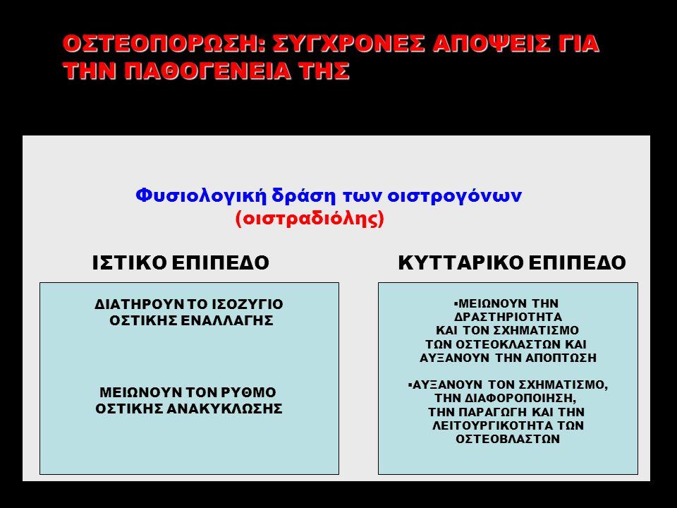 Φυσιολογική δράση των οιστρογόνων (οιστραδιόλης) ΙΣΤΙΚΟ ΕΠΙΠΕΔΟ ΚΥΤΤΑΡΙΚΟ ΕΠΙΠΕΔΟ ΟΣΤΕΟΠΟΡΩΣΗ: ΣΥΓΧΡΟΝΕΣ ΑΠΟΨΕΙΣ ΓΙΑ ΤΗΝ ΠΑΘΟΓΕΝΕΙΑ ΤΗΣ ΔΙΑΤΗΡΟΥΝ ΤΟ ΙΣΟΖΥΓΙΟ ΟΣΤΙΚΗΣ ΕΝΑΛΛΑΓΗΣ ΜΕΙΩΝΟΥΝ ΤΟΝ ΡΥΘΜΟ ΟΣΤΙΚΗΣ ΑΝΑΚΥΚΛΩΣΗΣ  ΜΕΙΩΝΟΥΝ ΤΗΝ ΔΡΑΣΤΗΡΙΟΤΗΤΑ ΚΑΙ ΤΟΝ ΣΧΗΜΑΤΙΣΜΟ ΤΩΝ ΟΣΤΕΟΚΛΑΣΤΩΝ ΚΑΙ ΑΥΞΑΝΟΥΝ ΤΗΝ ΑΠΟΠΤΩΣΗ  ΑΥΞΑΝΟΥΝ ΤΟΝ ΣΧΗΜΑΤΙΣΜΟ, ΤΗΝ ΔΙΑΦΟΡΟΠΟΙΗΣΗ, ΤΗΝ ΠΑΡΑΓΩΓΗ ΚΑΙ ΤΗΝ ΛΕΙΤΟΥΡΓΙΚΟΤΗΤΑ ΤΩΝ ΟΣΤΕΟΒΛΑΣΤΩΝ