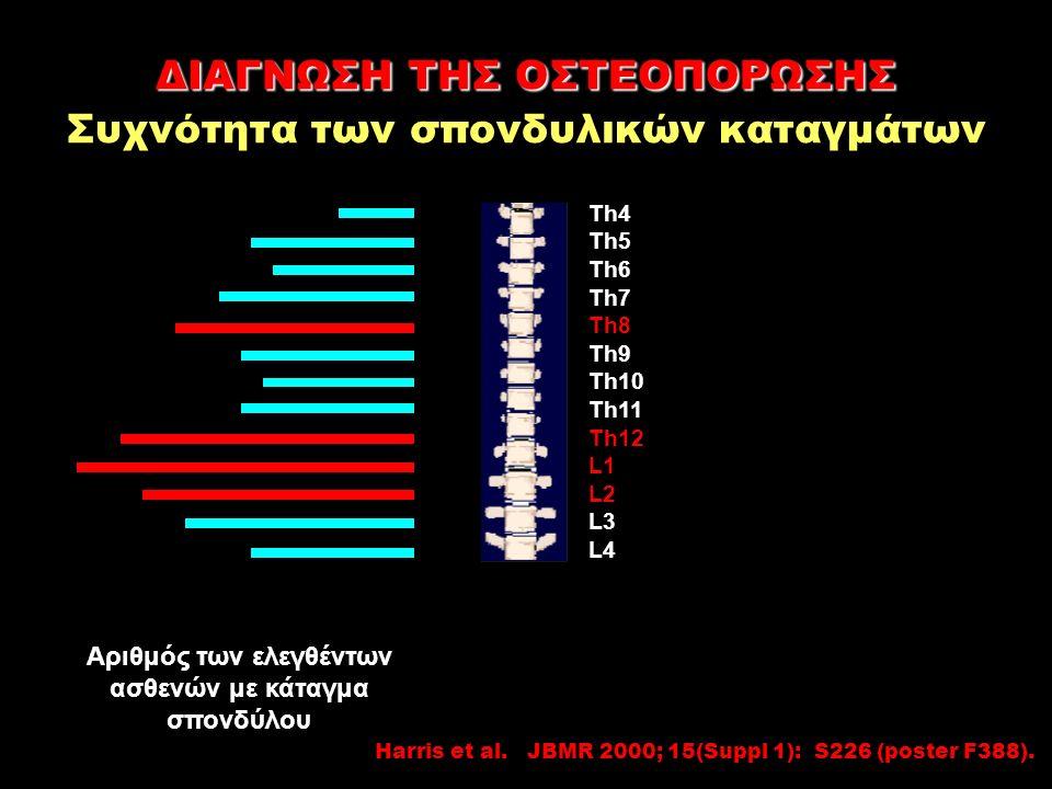0 30 7 15 13 18 22 16 14 16 27 31 25 21 15 Αριθμός των ελεγθέντων ασθενών με κάταγμα σπονδύλου Th4 Th5 Th6 Th7 Th8 Th9 Th10 Th11 Th12 L1 L2 L3 L4 Harris et al.