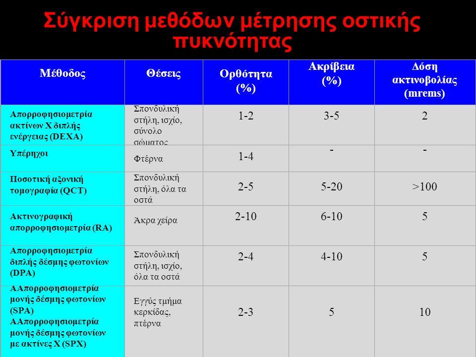 Σύγκριση μεθόδων μέτρησης οστικής πυκνότητας ΜέθοδοςΘέσειςΟρθότητα (%) Ακρίβεια (%) Δόση ακτινοβολίας (mrems) Απορροφησιομετρία ακτίνων Χ διπλής ενέργειας (DEXA) Σπονδυλική στήλη, ισχίο, σύνολο σώματος 1-23-52 Υπέρηχοι Φτέρνα 1-4 -- Ποσοτική αξονική τομογραφία (QCT) Σπονδυλική στήλη, όλα τα οστά 2-55-20>100 Ακτινογραφική απορροφησιομετρία (RA) Άκρα χείρα 2-106-105 Απορροφησιομετρία διπλής δέσμης φωτονίων (DPA) Σπονδυλική στήλη, ισχίο, όλα τα οστά 2-44-105 ΑΑπορροφησιομετρία μονής δέσμης φωτονίων (SPA) ΑΑπορροφησιομετρία μονής δέσμης φωτονίων με ακτίνες Χ (SPX) Εγγύς τμήμα κερκίδας, πτέρνα 2-3510