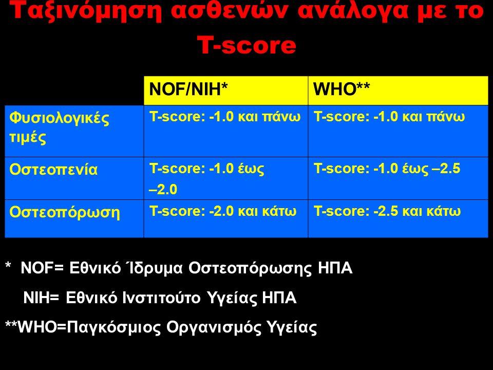 Ταξινόμηση ασθενών ανάλογα με το T-score NOF/NIH*WHO** Φυσιολογικές τιμές T-score: -1.0 και πάνω Οστεοπενία T-score: -1.0 έως –2.0 T-score: -1.0 έως –2.5 Οστεοπόρωση Τ-score: -2.0 και κάτωΤ-score: -2.5 και κάτω * ΝΟF= Εθνικό Ίδρυμα Οστεοπόρωσης ΗΠΑ NIH= Εθνικό Ινστιτούτο Υγείας ΗΠΑ **WHO=Παγκόσμιος Οργανισμός Υγείας