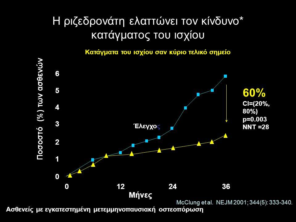 Η ριζεδρονάτη ελαττώνει τον κίνδυνο* κατάγματος του ισχίου 60% CI=(20%, 80%) p=0.003 NNT =28 0 1 2 3 6 5 4 Ριζεδρονάτη Μήνες Ποσοστό (%) των ασθενών Έλεγχος 0122436 McClung et al.