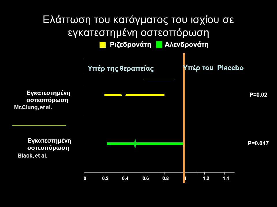Ελάττωση του κατάγματος του ισχίου σε εγκατεστημένη οστεοπόρωση Black, et al.