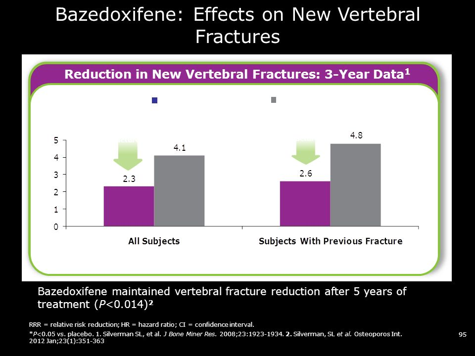 95 Bazedoxifene: Effects on New Vertebral Fractures RRR = relative risk reduction; HR = hazard ratio; CI = confidence interval.