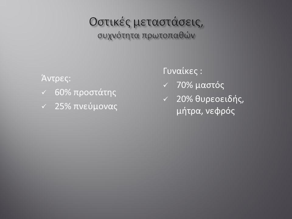 Άντρες: 60% προστάτης 25% πνεύμονας Γυναίκες : 70% μαστός 20% θυρεοειδής, μήτρα, νεφρός