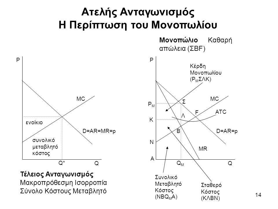 14 Ατελής Ανταγωνισμός Η Περίπτωση του Μονοπωλίου MC D=AR=MR=p Q P ενοίκιο συνολικό μεταβλητό κόστος Τέλειος Ανταγωνισμός Μακροπρόθεσμη Ισορροπία Σύνο
