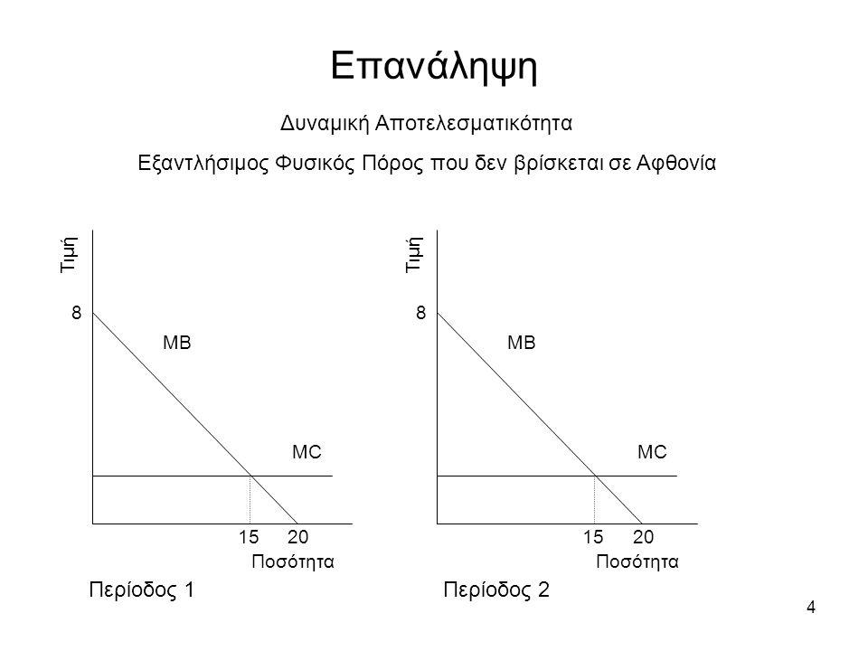 4 Επανάληψη Περίοδος 1Περίοδος 2 Τιμή Ποσότητα ΜΒ ΜCΜC 8 20 15 Τιμή Ποσότητα ΜΒ ΜCΜC 8 20 15 Δυναμική Αποτελεσματικότητα Εξαντλήσιμος Φυσικός Πόρος πο