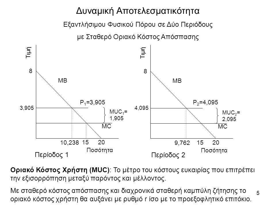 5 Τιμή Ποσότητα ΜΒ ΜCΜC 8 20 15 P 2 =4,095 4,095 9,762 Τιμή Ποσότητα ΜΒ ΜCΜC 8 20 15 P 1 =3,905 3,905 10,238 Περίοδος 1 Περίοδος 2 MUC 1 = 1,905 MUC 2