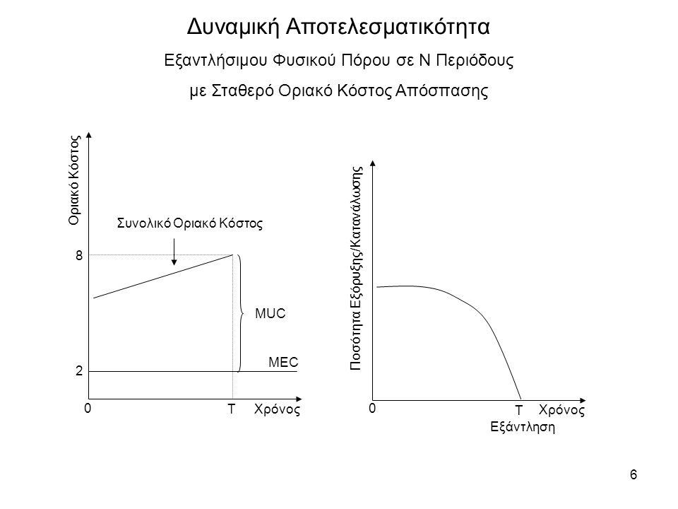 6 Δυναμική Αποτελεσματικότητα Εξαντλήσιμου Φυσικού Πόρου σε N Περιόδους με Σταθερό Οριακό Κόστος Απόσπασης MEC 2 T MUC Συνολικό Οριακό Κόστος Χρόνος Ο