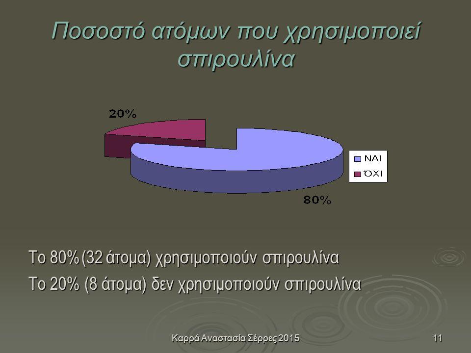Καρρά Αναστασία Σέρρες 201511 Ποσοστό ατόμων που χρησιμοποιεί σπιρουλίνα Το 80%(32 άτομα) χρησιμοποιούν σπιρουλίνα Το 20% (8 άτομα) δεν χρησιμοποιούν σπιρουλίνα