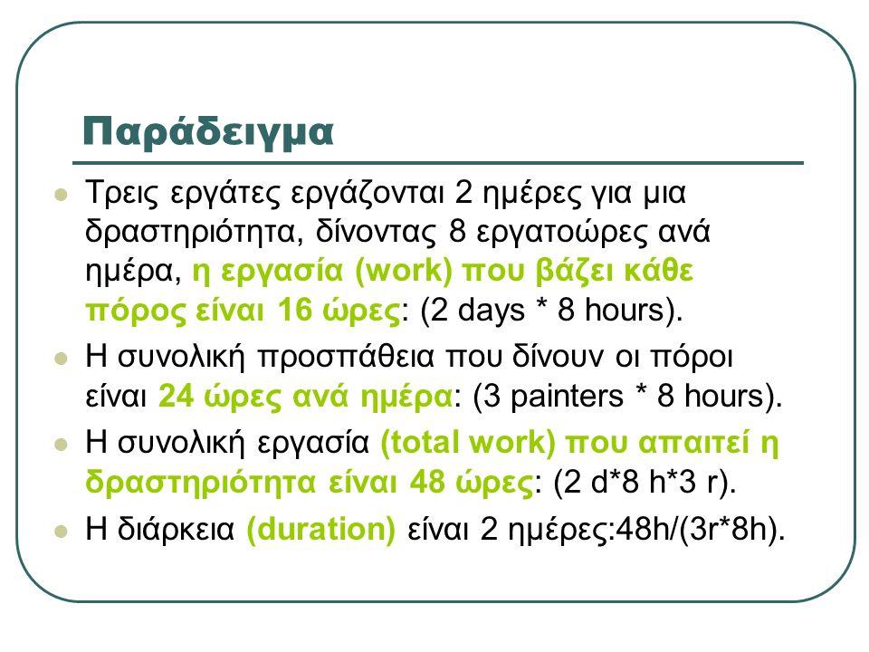 Παράδειγμα Τρεις εργάτες εργάζονται 2 ημέρες για μια δραστηριότητα, δίνοντας 8 εργατοώρες ανά ημέρα, η εργασία (work) που βάζει κάθε πόρος είναι 16 ώρες: (2 days * 8 hours).