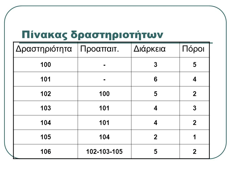 Πίνακας δραστηριοτήτων ΔραστηριότηταΠροαπαιτ.ΔιάρκειαΠόροι 100-35 101-64 10210052 10310143 10410142 10510421 106102-103-10552