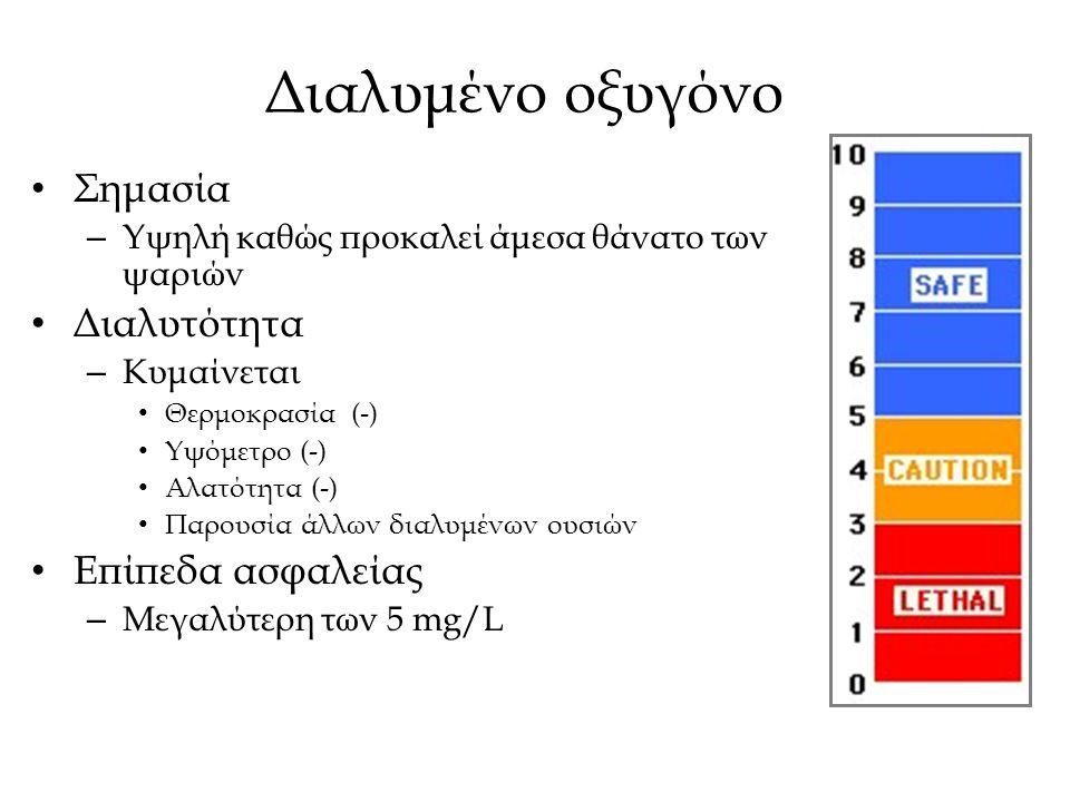 Διαλυμένο οξυγόνο Σημασία – Υψηλή καθώς προκαλεί άμεσα θάνατο των ψαριών Διαλυτότητα – Κυμαίνεται Θερμοκρασία (-) Υψόμετρο (-) Αλατότητα (-) Παρουσία άλλων διαλυμένων ουσιών Επίπεδα ασφαλείας – Μεγαλύτερη των 5 mg/L