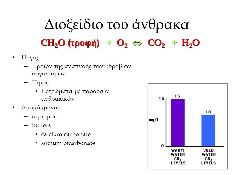 Διοξείδιο του άνθρακα Πηγές – Προϊόν της αναπνοής των υδρόβιων οργανισμών – Πηγές Πετρώματα με παρουσία ανθρακικών Απομάκρυνση – αερισμός – buffers calcium carbonate sodium bicarbonate CH 2 O (τροφή) + O 2  CO 2 + H 2 O