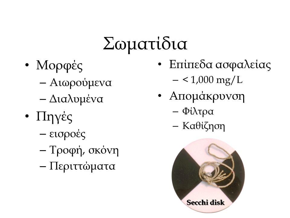 Σωματίδια Μορφές – Αιωρούμενα – Διαλυμένα Πηγές – εισροές – Τροφή, σκόνη – Περιττώματα Επίπεδα ασφαλείας – < 1,000 mg/L Απομάκρυνση – Φίλτρα – Καθίζησ