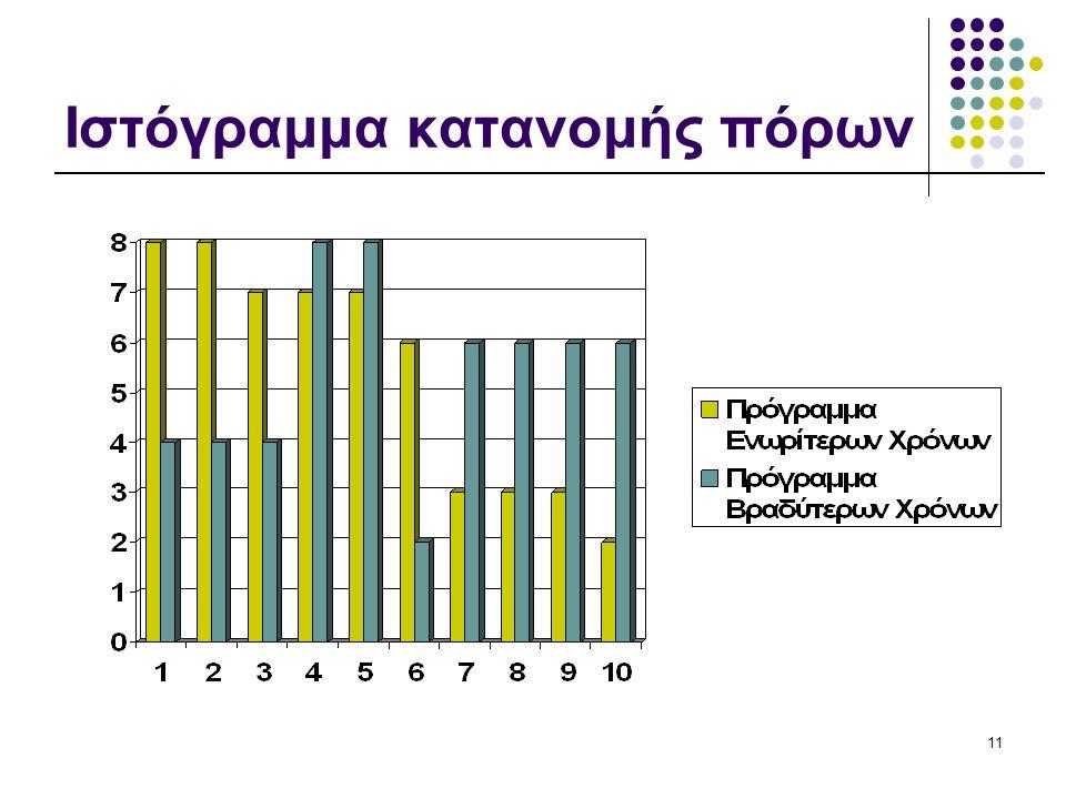 11 Ιστόγραμμα κατανομής πόρων
