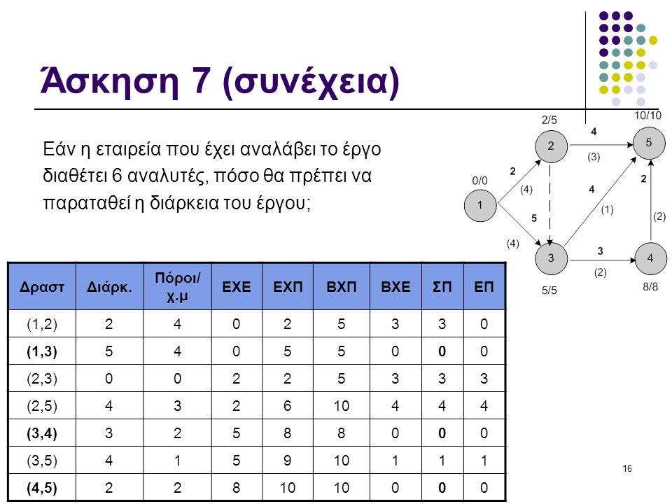 16 Άσκηση 7 (συνέχεια) Εάν η εταιρεία που έχει αναλάβει το έργο διαθέτει 6 αναλυτές, πόσο θα πρέπει να παραταθεί η διάρκεια του έργου; ΔραστΔιάρκ.