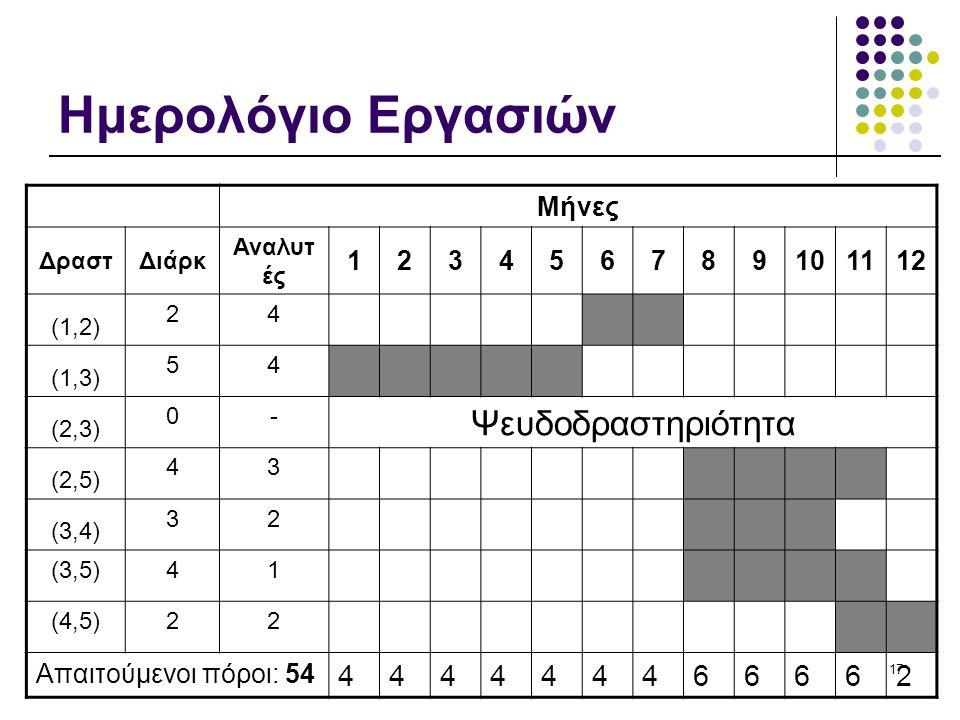 17 Ημερολόγιο Εργασιών Μήνες ΔραστΔιάρκ Αναλυτ ές 123456789101112 (1,2) 24 (1,3) 54 (2,3) 0- Ψευδοδραστηριότητα (2,5) 43 (3,4) 32 (3,5)41 (4,5)22 Απαιτούμενοι πόροι: 54 444444466662