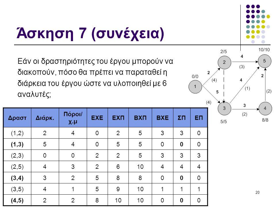 20 Άσκηση 7 (συνέχεια) Εάν οι δραστηριότητες του έργου μπορούν να διακοπούν, πόσο θα πρέπει να παραταθεί η διάρκεια του έργου ώστε να υλοποιηθεί με 6 αναλυτές; ΔραστΔιάρκ.