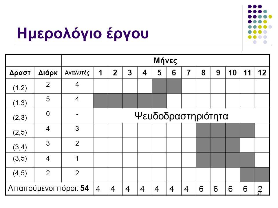 21 Ημερολόγιο έργου Μήνες ΔραστΔιάρκ Αναλυτές 123456789101112 (1,2) 24 (1,3) 54 (2,3) 0- Ψευδοδραστηριότητα (2,5) 43 (3,4) 32 (3,5)41 (4,5)22 Απαιτούμενοι πόροι: 54 444444466662