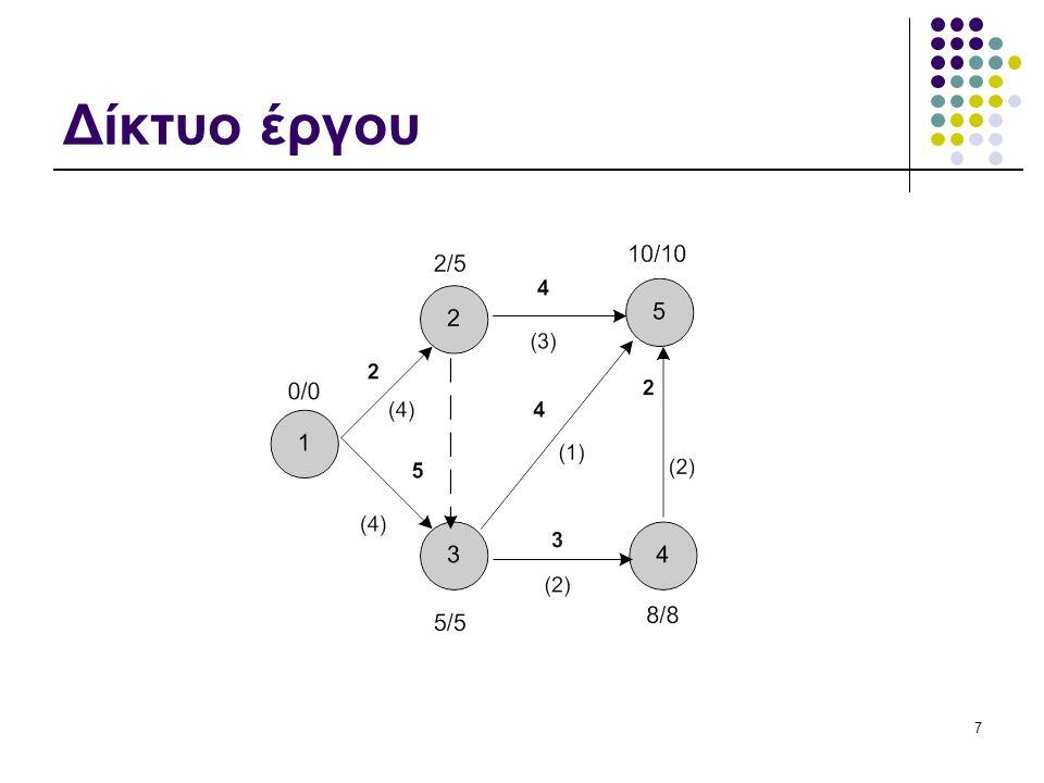 8 Χρονικός Πίνακας ΔραστΔιάρκεια Πόροι/ χ.μ ΕΧΕ ij EXΠ ij ΒΧΠ ij ΒΧΕ ij ΣΠ ij ΕΠ ij (1,2)24025330 (1,3)54055000 (2,3)00225533 (2,5)432610444 (3,4)32588000 (3,5)415910111 (4,5)22810 000