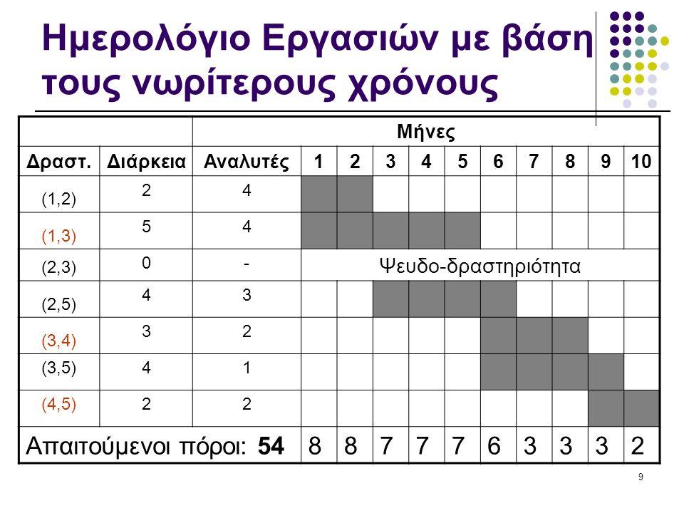 9 Ημερολόγιο Εργασιών με βάση τους νωρίτερους χρόνους Μήνες Δραστ.