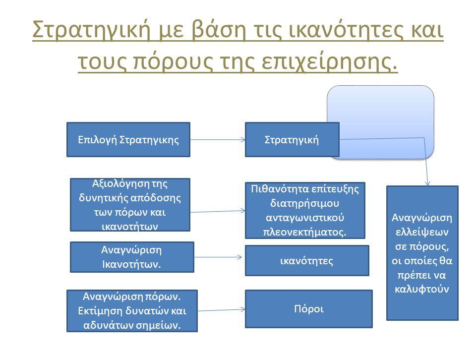Στρατηγική με βάση τις ικανότητες και τους πόρους της επιχείρησης.