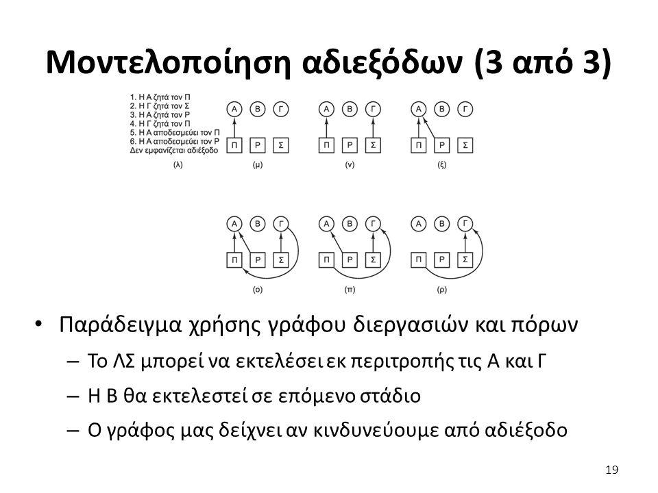 Μοντελοποίηση αδιεξόδων (3 από 3) Παράδειγμα χρήσης γράφου διεργασιών και πόρων – Το ΛΣ μπορεί να εκτελέσει εκ περιτροπής τις Α και Γ – Η Β θα εκτελεστεί σε επόμενο στάδιο – Ο γράφος μας δείχνει αν κινδυνεύουμε από αδιέξοδο 19