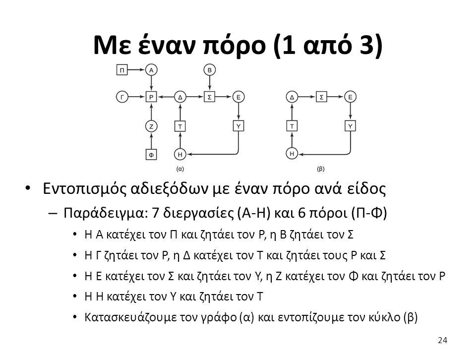 Με έναν πόρο (1 από 3) Εντοπισμός αδιεξόδων με έναν πόρο ανά είδος – Παράδειγμα: 7 διεργασίες (Α-Η) και 6 πόροι (Π-Φ) Η Α κατέχει τον Π και ζητάει τον Ρ, η Β ζητάει τον Σ Η Γ ζητάει τον Ρ, η Δ κατέχει τον Τ και ζητάει τους Ρ και Σ Η Ε κατέχει τον Σ και ζητάει τον Υ, η Ζ κατέχει τον Φ και ζητάει τον Ρ Η Η κατέχει τον Υ και ζητάει τον Τ Κατασκευάζουμε τον γράφο (α) και εντοπίζουμε τον κύκλο (β) 24