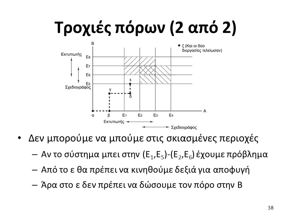 Τροχιές πόρων (2 από 2) Δεν μπορούμε να μπούμε στις σκιασμένες περιοχές – Αν το σύστημα μπει στην (Ε 1,Ε 5 )-(Ε 2,Ε 6 ) έχουμε πρόβλημα – Από το ε θα πρέπει να κινηθούμε δεξιά για αποφυγή – Άρα στο ε δεν πρέπει να δώσουμε τον πόρο στην B 38
