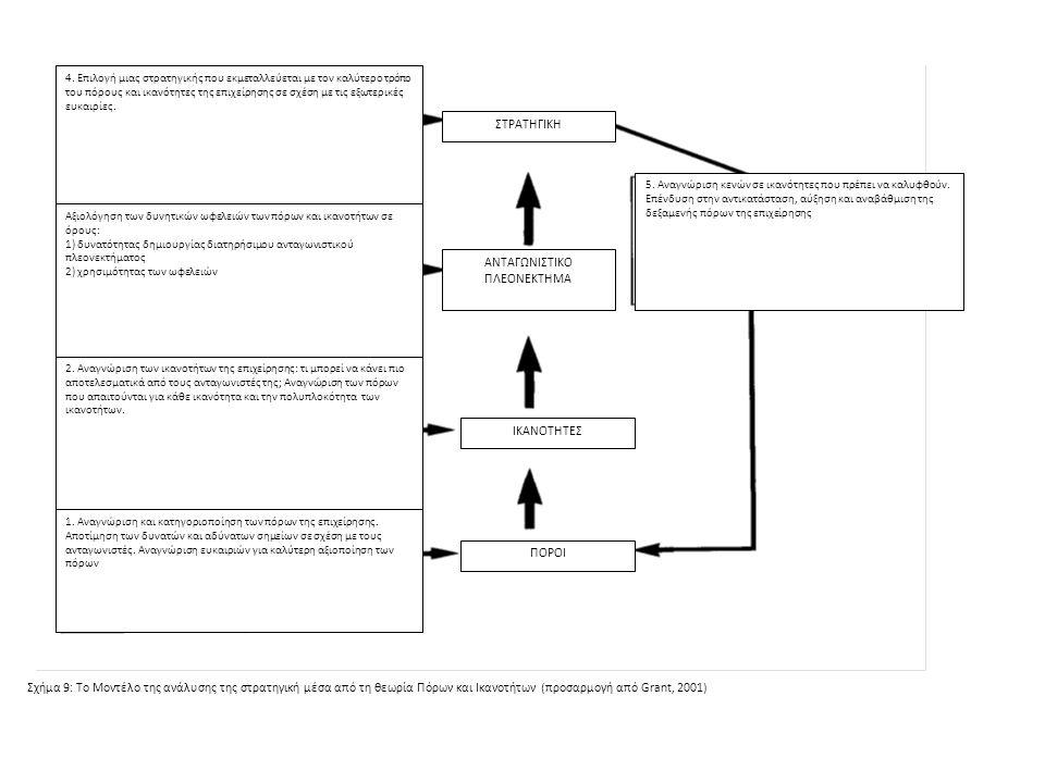Σχήμα 9: Το Μοντέλο της ανάλυσης της στρατηγική μέσα από τη θεωρία Πόρων και Ικανοτήτων (προσαρμογή από Grant, 2001) 1.