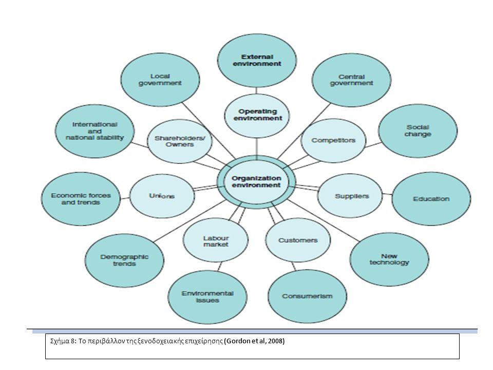 Σχήμα 8: Το περιβάλλον της ξενοδοχειακής επιχείρησης (Gordon et al, 2008)