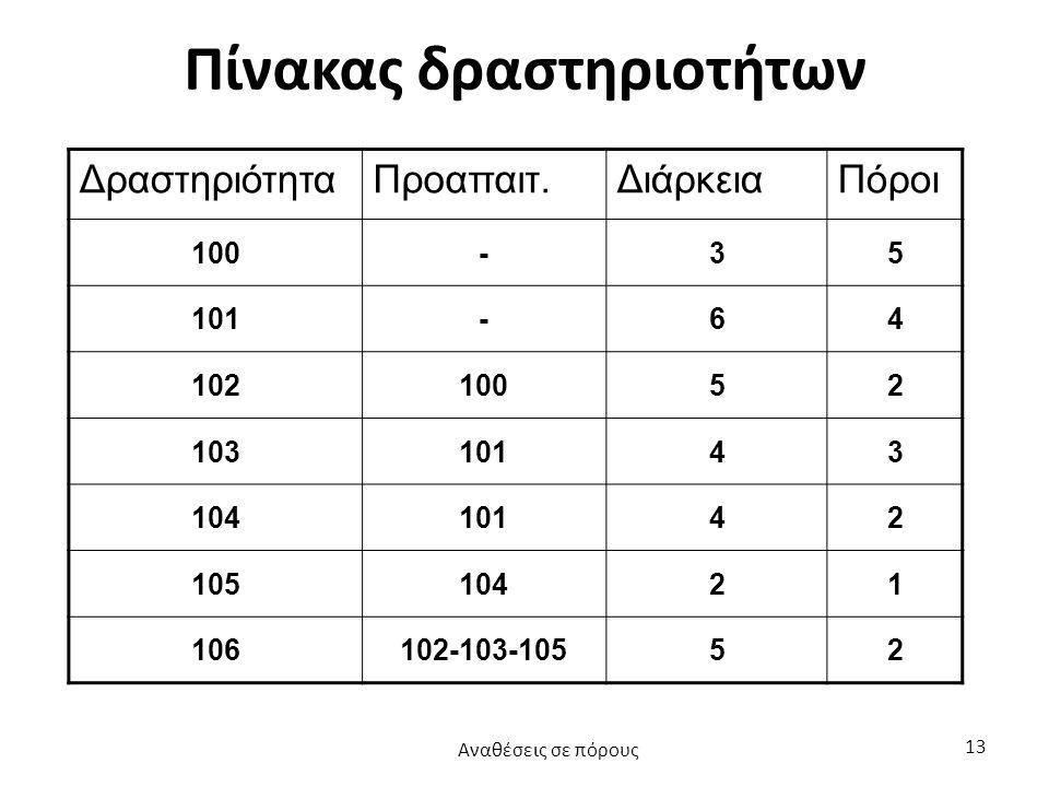 Πίνακας δραστηριοτήτων ΔραστηριότηταΠροαπαιτ.ΔιάρκειαΠόροι 100-35 101-64 10210052 10310143 10410142 10510421 106102-103-10552 Αναθέσεις σε πόρους 13