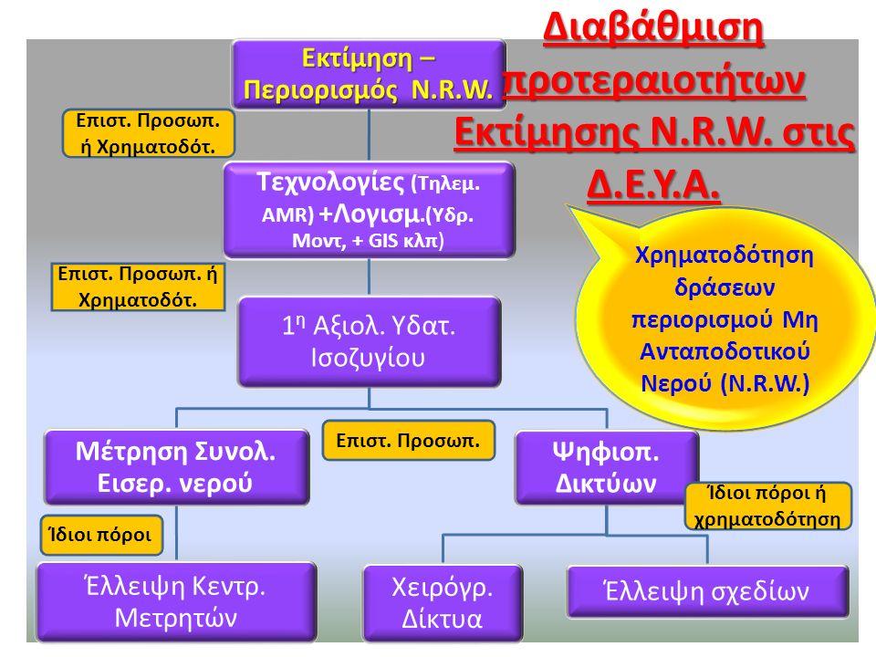 Εκτίμηση – Περιορισμός N.R.W. Τεχνολογίες (Τηλεμ.