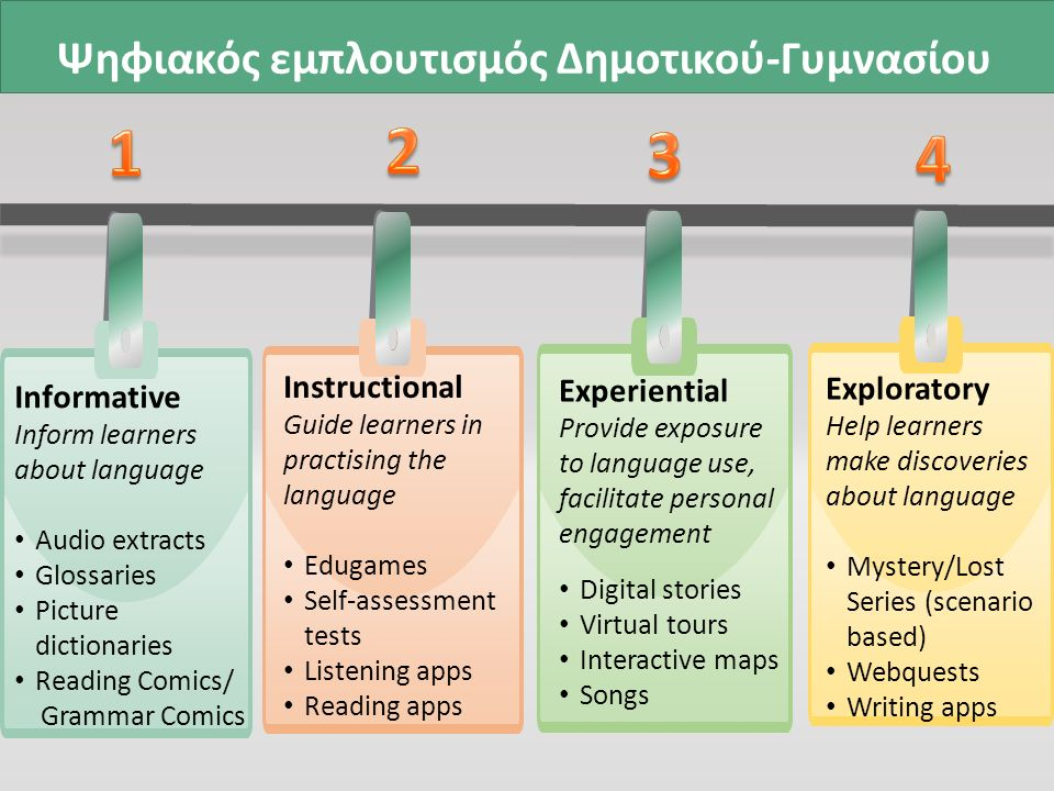 Informative Inform learners about language Audio extracts Glossaries Picture dictionaries Reading Comics/ Grammar Comics Instructional Guide learners