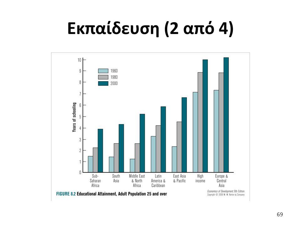 Εκπαίδευση (2 από 4) 69