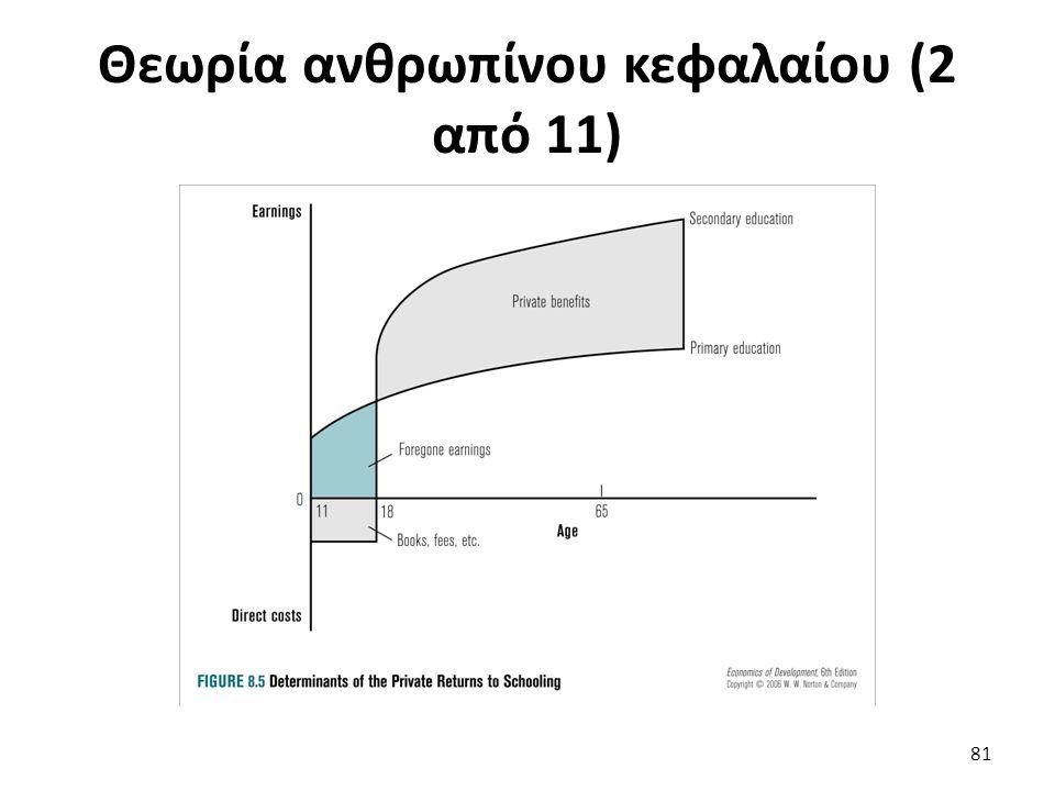 Θεωρία ανθρωπίνου κεφαλαίου (2 από 11) 81