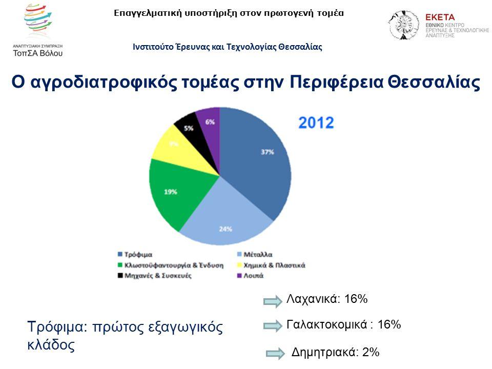http://itema.cereteth.gr/ Ο αγροδιατροφικός τομέας στην Περιφέρεια Θεσσαλίας Τρόφιμα: πρώτος εξαγωγικός κλάδος Λαχανικά: 16% Γαλακτοκομικά : 16% Δημητριακά: 2% Επαγγελματική υποστήριξη στον πρωτογενή τομέα Ινστιτούτο Έρευνας και Τεχνολογίας Θεσσαλίας