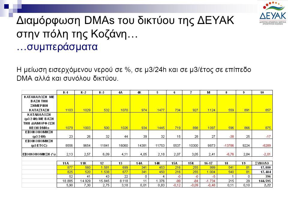 Διαμόρφωση DMAs του δικτύου της ΔΕΥΑΚ στην πόλη της Κοζάνη… …συμπεράσματα Η μείωση εισερχόμενου νερού σε %, σε μ3/24h και σε μ3/έτος σε επίπεδο DMA αλλά και συνόλου δικτύου.
