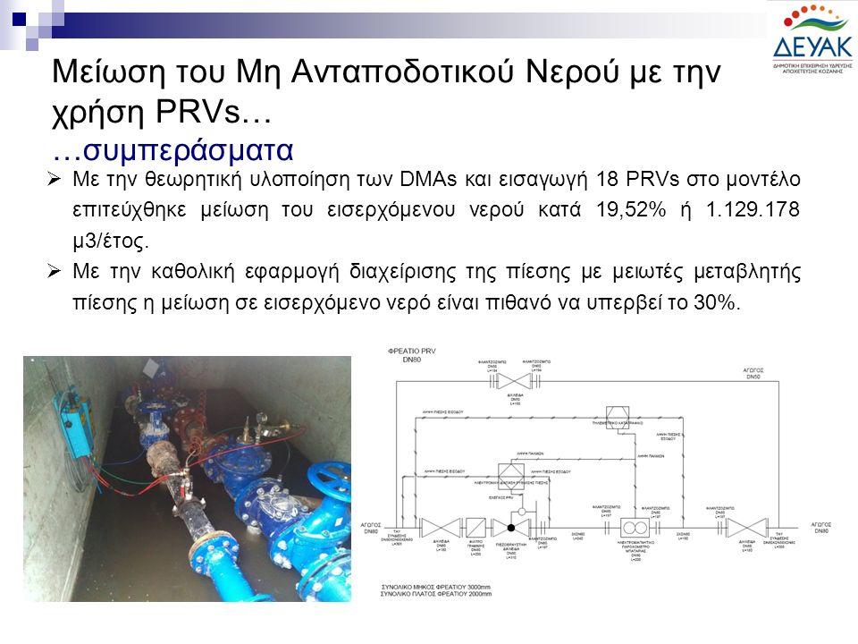 Μείωση του Μη Ανταποδοτικού Νερού με την χρήση PRVs… …συμπεράσματα  Με την θεωρητική υλοποίηση των DMAs και εισαγωγή 18 PRVs στο μοντέλο επιτεύχθηκε μείωση του εισερχόμενου νερού κατά 19,52% ή 1.129.178 μ3/έτος.
