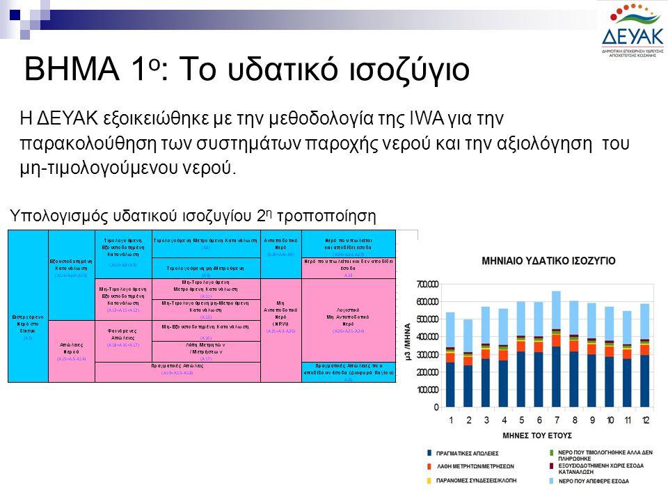 ΒΗΜΑ 1 ο : Το υδατικό ισοζύγιο Υπολογισμός υδατικού ισοζυγίου 2 η τροποποίηση Η ΔΕΥΑΚ εξοικειώθηκε με την μεθοδολογία της IWA για την παρακολούθηση των συστημάτων παροχής νερού και την αξιολόγηση του μη-τιμολογούμενου νερού.