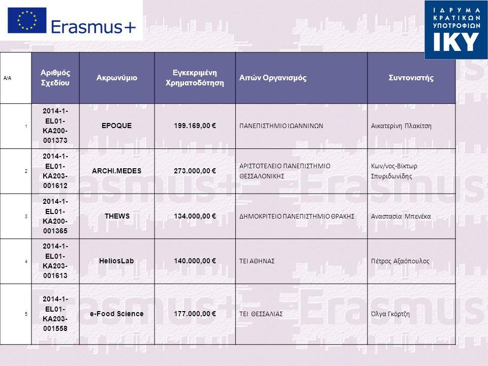 Α/Α Αριθμός Σχεδίου Ακρωνύμιο Εγκεκριμένη Χρηματοδότηση Αιτών ΟργανισμόςΣυντονιστής 1 2014-1- EL01- KA200- 001373 EPOQUE199.169,00 € ΠΑΝΕΠΙΣΤΗΜΙΟ ΙΩΑΝΝΙΝΩΝΑικατερίνη Πλακίτση 2 2014-1- EL01- KA203- 001612 ARCHI.MEDES273.000,00 € ΑΡΙΣΤΟΤΕΛΕΙΟ ΠΑΝΕΠΙΣΤΗΜΙΟ ΘΕΣΣΑΛΟΝΙΚΗΣ Κων/νος-Βίκτωρ Σπυριδωνίδης 3 2014-1- EL01- KA200- 001365 THEWS134.000,00 € ΔΗΜΟΚΡΙΤΕΙΟ ΠΑΝΕΠΙΣΤΗΜΙΟ ΘΡΑΚΗΣΑναστασία Μπενέκα 4 2014-1- EL01- KA203- 001613 HeliosLab140.000,00 € ΤΕΙ ΑΘΗΝΑΣΠέτρος Αξαόπουλος 5 2014-1- EL01- KA203- 001558 e-Food Science177.000,00 € ΤΕΙ ΘΕΣΣΑΛΙΑΣΌλγα Γκόρτζη