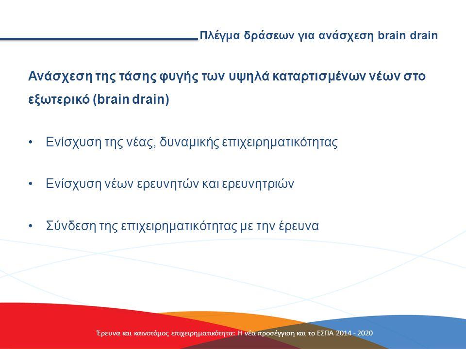 Πλέγμα δράσεων για ανάσχεση brain drain Ανάσχεση της τάσης φυγής των υψηλά καταρτισμένων νέων στο εξωτερικό (brain drain) Ενίσχυση της νέας, δυναμικής επιχειρηματικότητας Ενίσχυση νέων ερευνητών και ερευνητριών Σύνδεση της επιχειρηματικότητας με την έρευνα Έρευνα και καινοτόμος επιχειρηματικότητα: Η νέα προσέγγιση και το ΕΣΠΑ 2014 - 2020