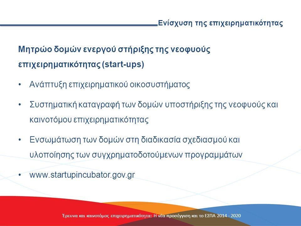 Ενίσχυση της επιχειρηματικότητας Δράσεις ΕΣΠΑ για ενίσχυση της επιχειρηματικότητας Πολύ μεγάλο ενδιαφέρον στον α' κύκλο των προσκλήσεων για τις νεοφυείς επιχειρήσεις και την αυτοαπασχόληση νέων επιστημόνων Μέσα Οκτωβρίου ανακοινώνεται ο β' κύκλος Δράσεις που ακολουθούν: Δικτύωση επιχειρήσεων (clusters, meta- clusters), κατοχύρωση ευρεσιτεχνιών κ.ά.