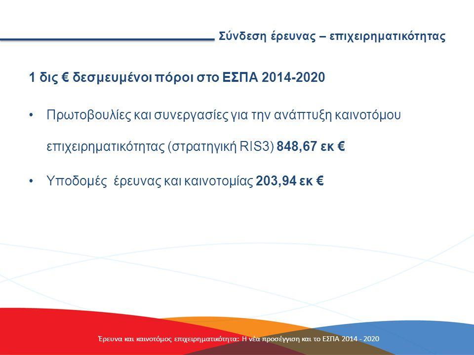 Σύνδεση έρευνας – επιχειρηματικότητας 1 δις € δεσμευμένοι πόροι στο ΕΣΠΑ 2014-2020 Πρωτοβουλίες και συνεργασίες για την ανάπτυξη καινοτόμου επιχειρηματικότητας (στρατηγική RIS3) 848,67 εκ € Υποδομές έρευνας και καινοτομίας 203,94 εκ € Έρευνα και καινοτόμος επιχειρηματικότητα: Η νέα προσέγγιση και το ΕΣΠΑ 2014 - 2020