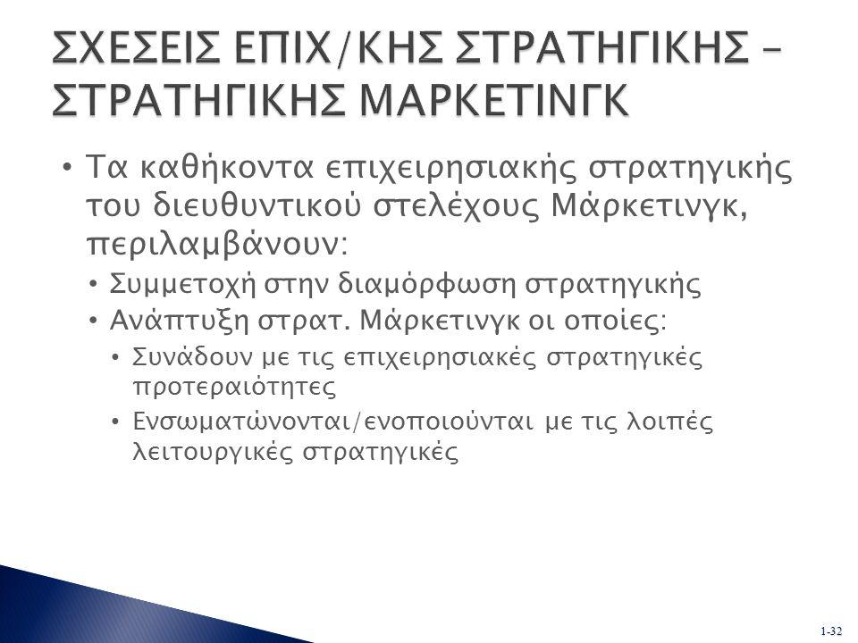 1-32 Τα καθήκοντα επιχειρησιακής στρατηγικής του διευθυντικού στελέχους Μάρκετινγκ, περιλαμβάνουν: Συμμετοχή στην διαμόρφωση στρατηγικής Ανάπτυξη στρατ.