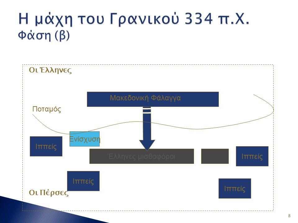 8 Οι Έλληνες Οι Πέρσες Έλληνες μισθοφόροι Μακεδονική Φάλαγγα Ενίσχυση Ιππείς Ποταμός