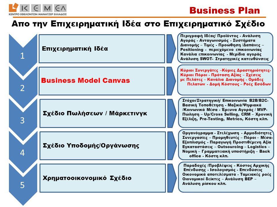 Επιχειρηματική Ιδέα Σχέδιο Πωλήσεων / Μάρκετινγκ Σχέδιο Υποδομής/Οργάνωσης Χρηματοοικονομικό Σχέδιο 1 2 3 4 5 Κύριοι Συνεργάτες –Κύριες Δραστηριότητες
